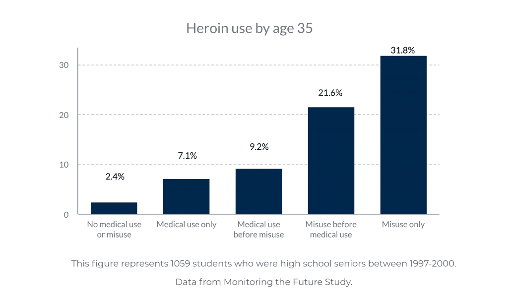 From Pills to Powder: 1 in 3 High School Seniors Who Misused Prescription Opioids Later Used Heroin